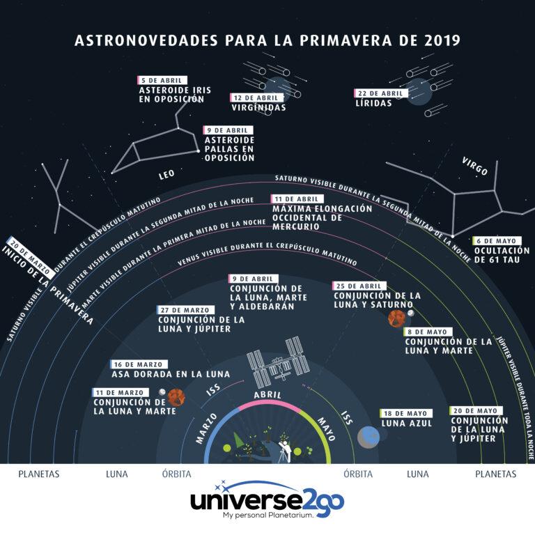 2019-Primavera-ES-u2g-infografia-astronovedades-768×768