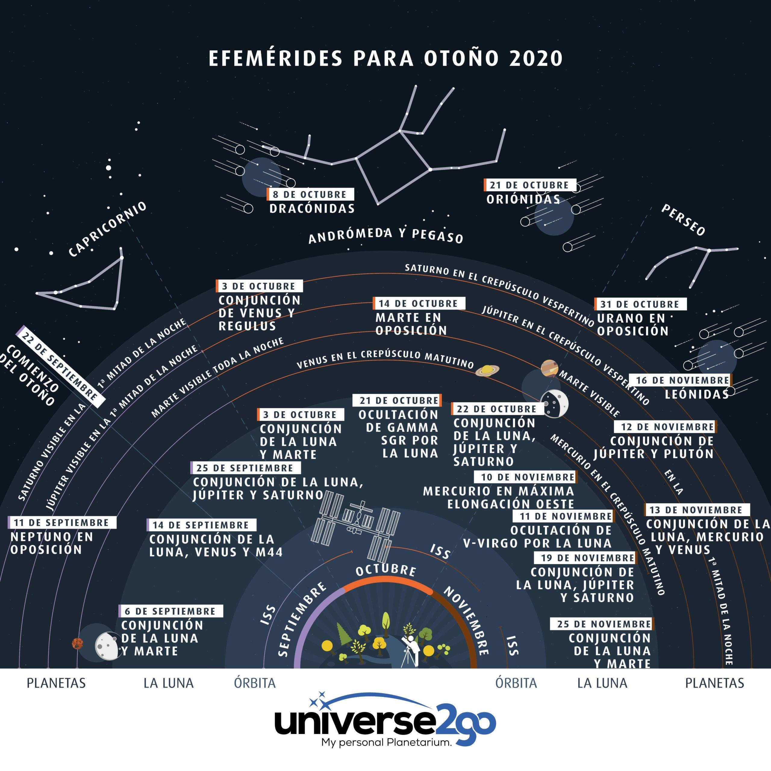 efemerides-otono-2020