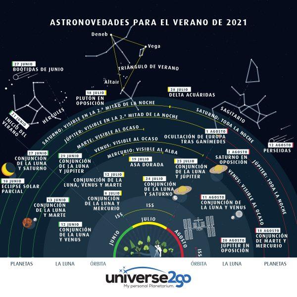 astroefemerides-verano-2021